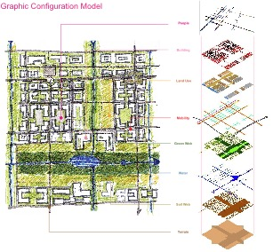 graphic-configuration-model
