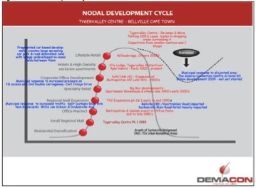 nodal-development-cylce