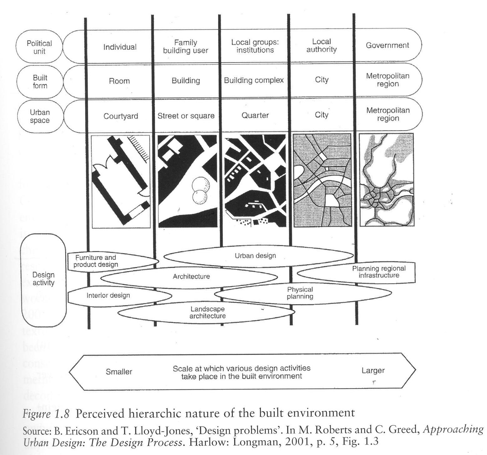 alexander cuthbert on urban design methodology urban choreography